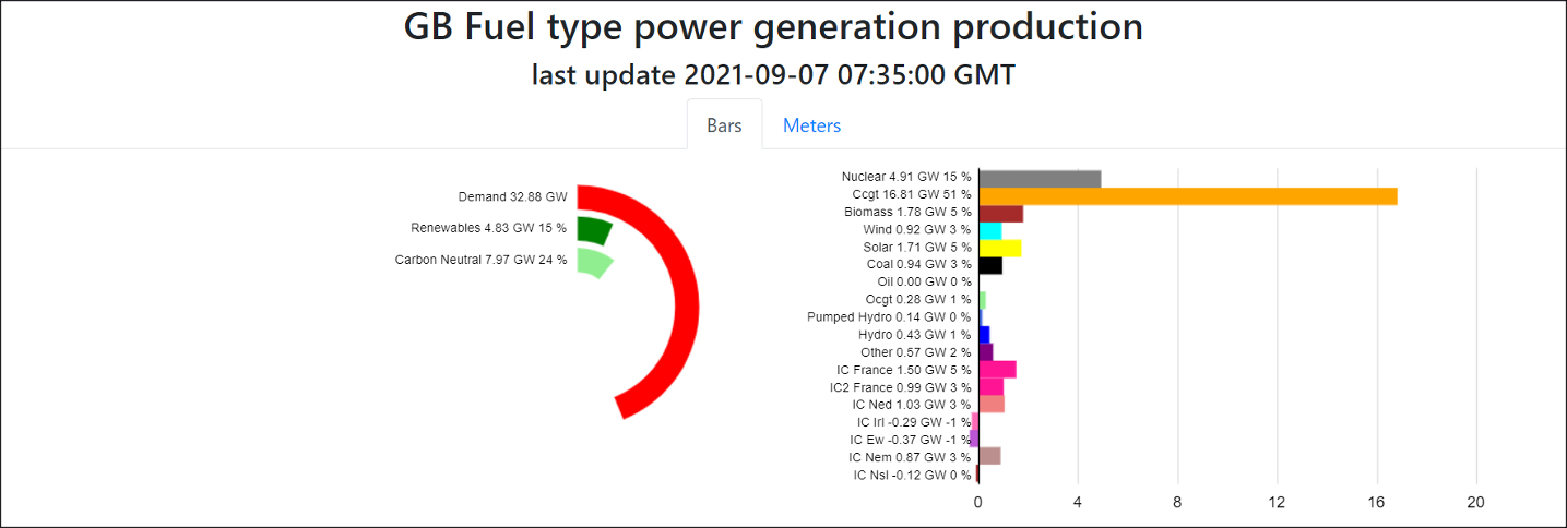 UK's Power Generation by Fuel at 07:35 on September 7, 2021